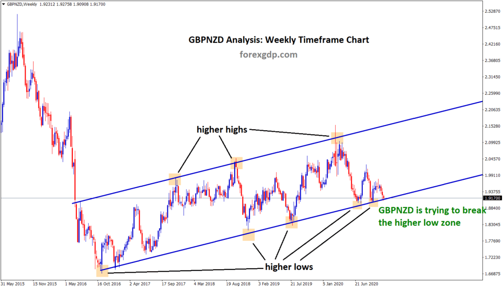 gbpnzd trying to brea the highe low zone wait for breakout or reversal