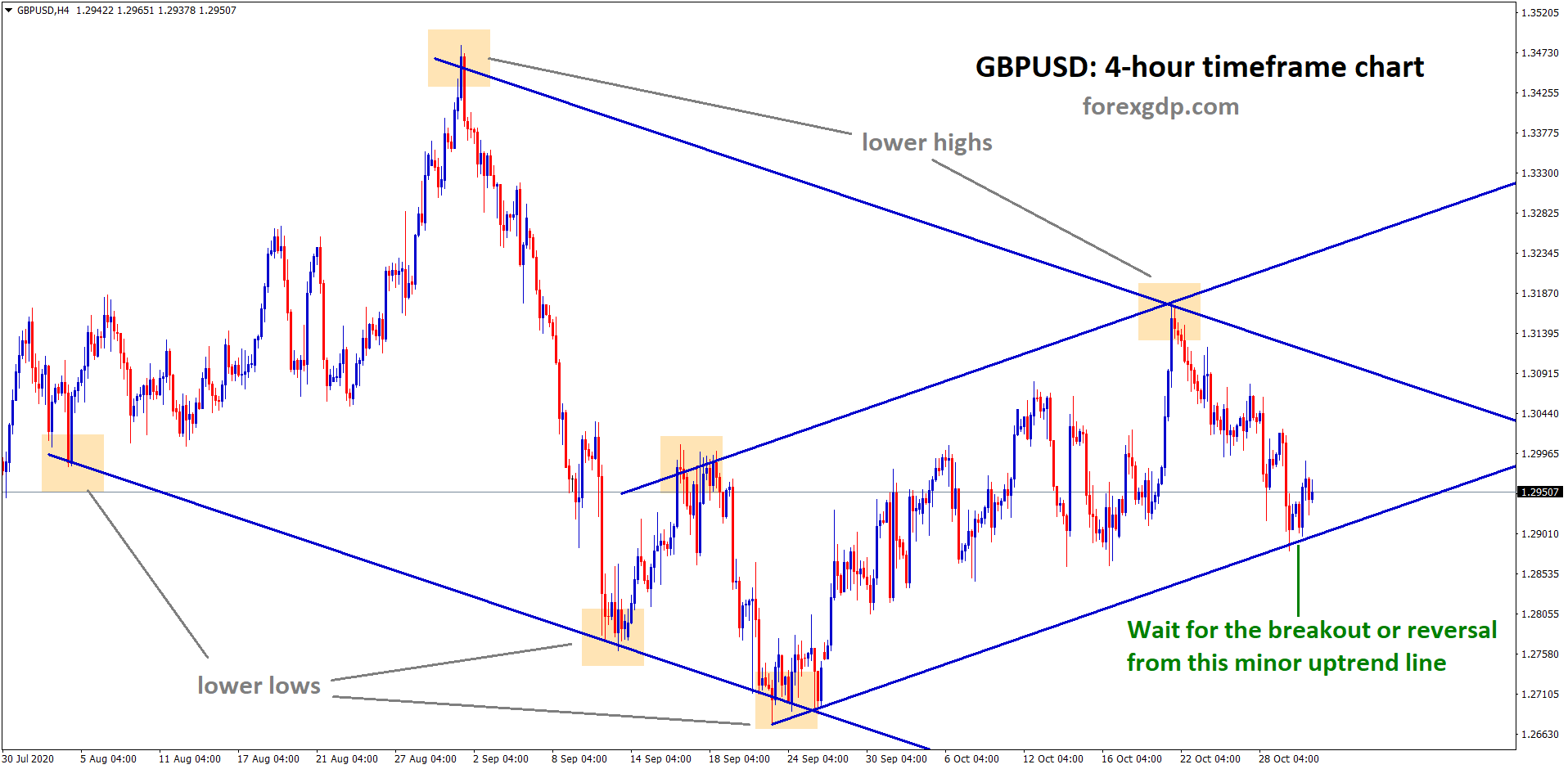 gbpusd 4hour minor uptrend in the strong downtrend