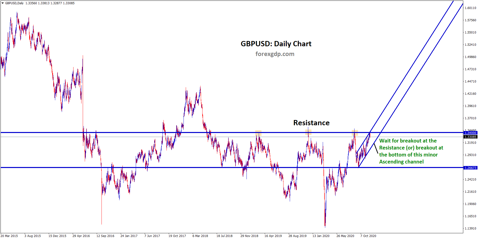 gbpusd resistance breakout analysis