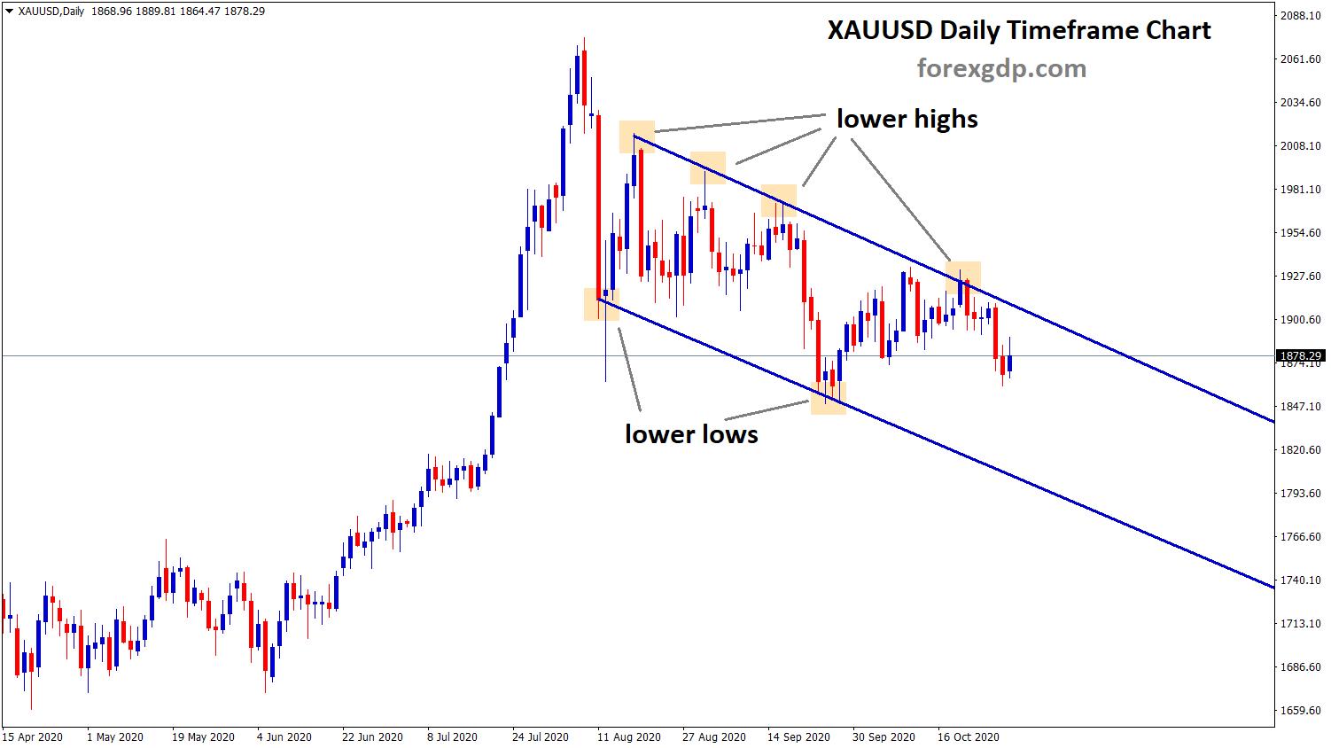 gold Descending channel in the peak price