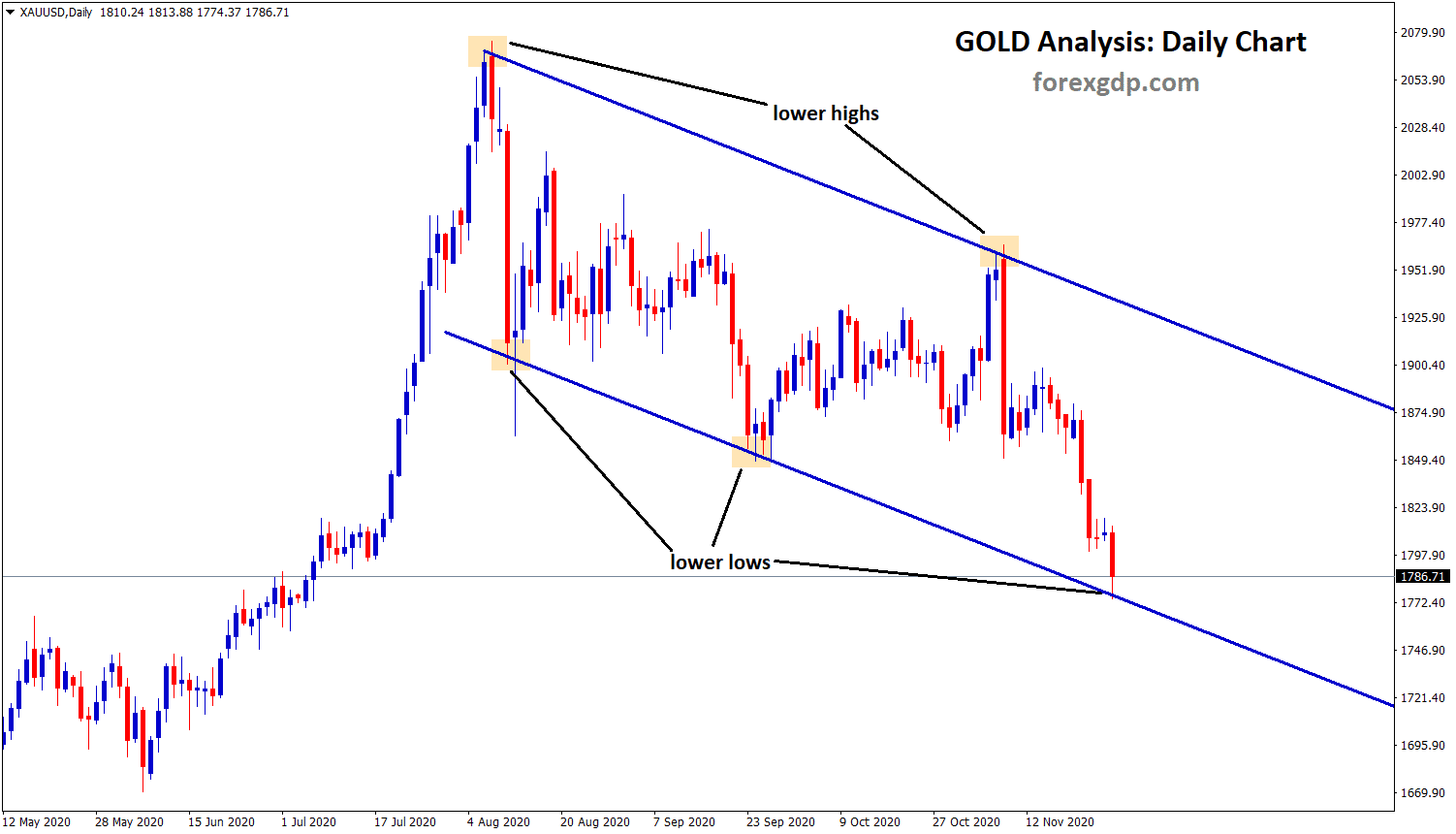 gold reach lower low of the descending channel pattern