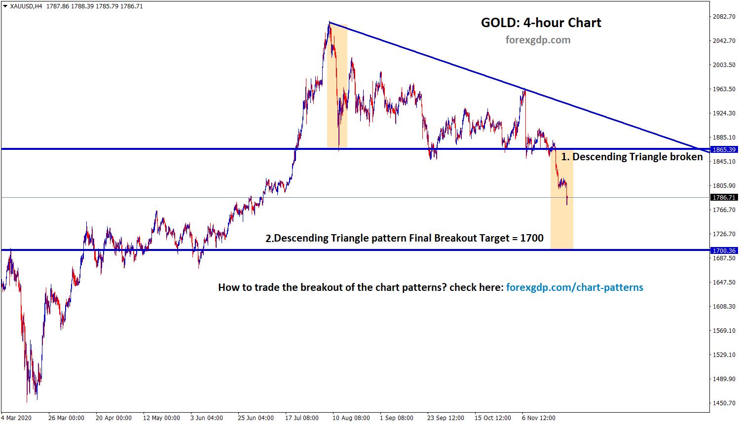 gold xauusd descending triangle breakout target
