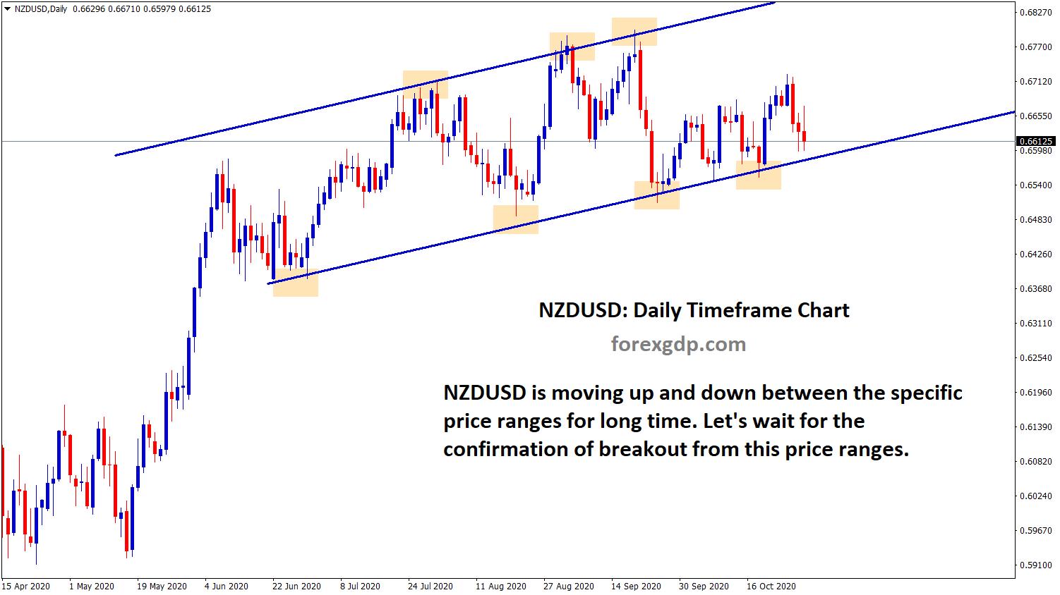 nzdusd sideway range trend strategy
