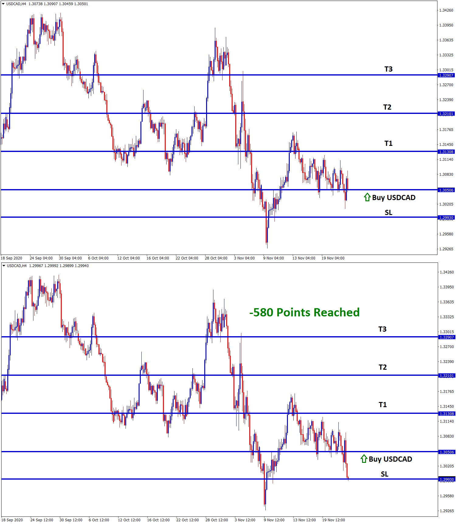 usdcad reach 580 points loss