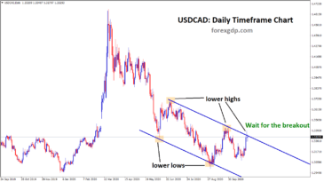 usdcad wait for the breakout in descending channel