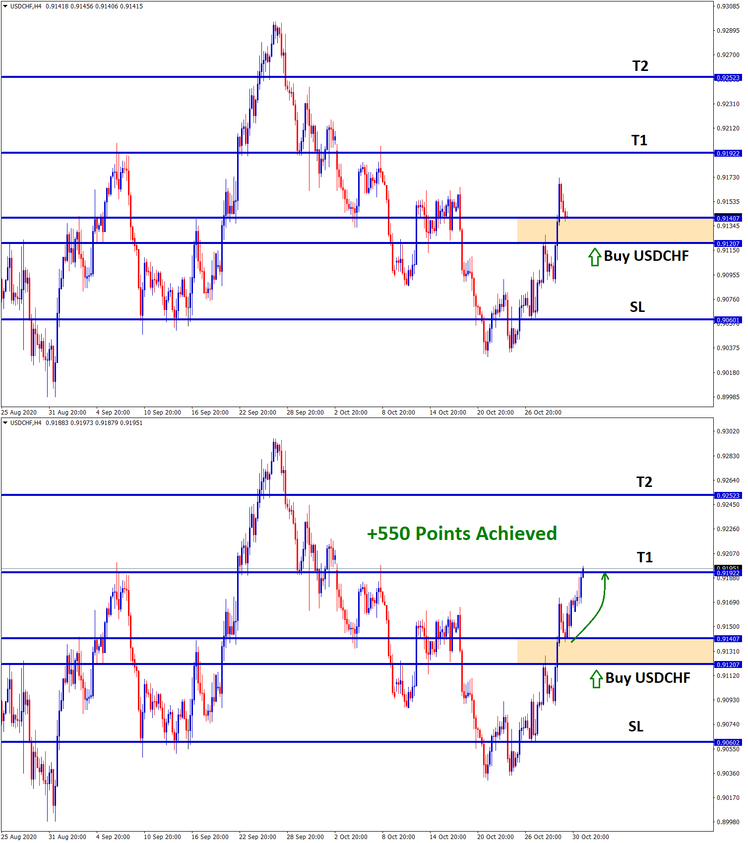 usdchf achieved 550 points profit in buy signal trade
