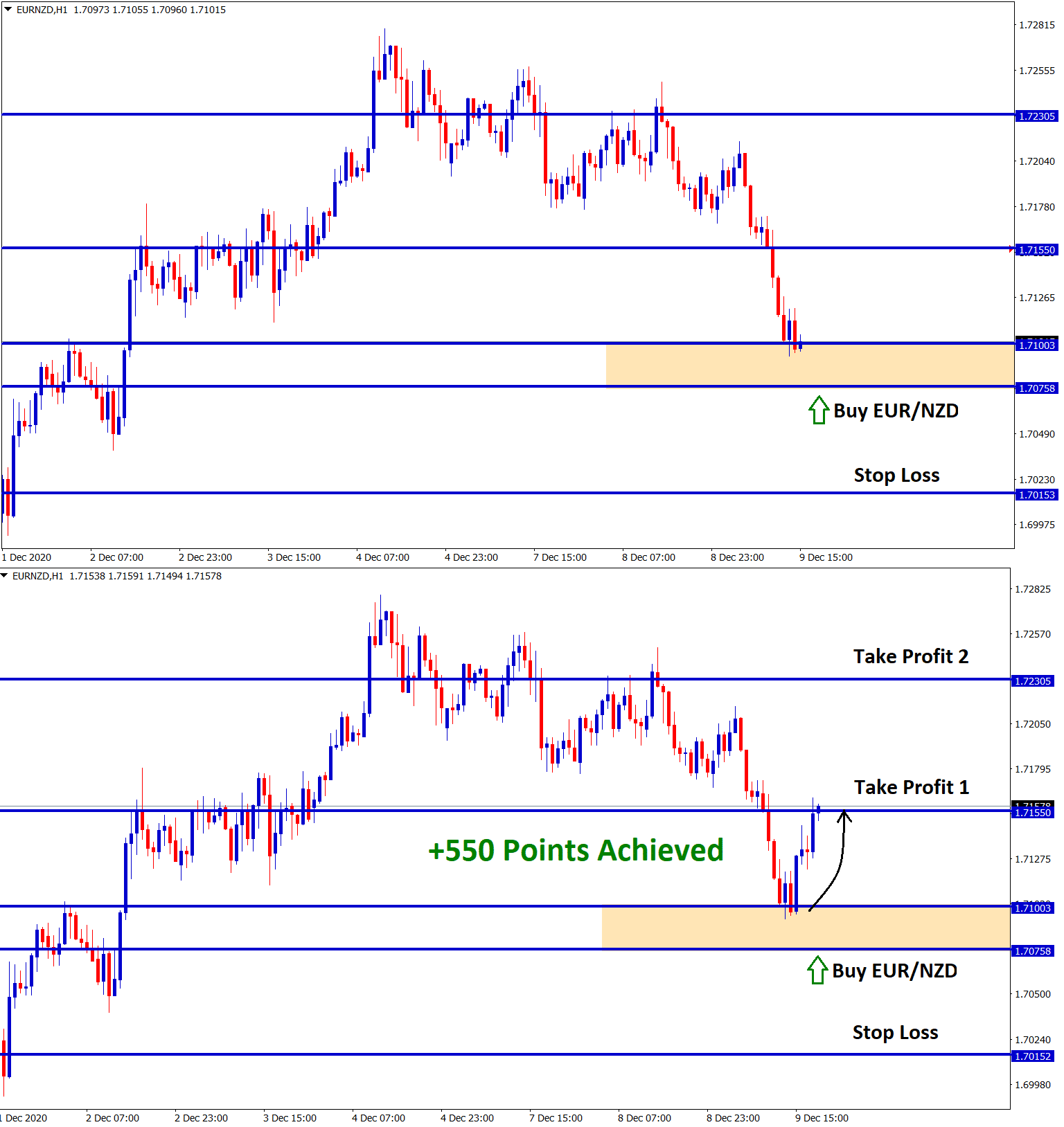 550 points reached in eurnzd buy signal