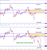 850 points profit achieved in usdjpy sell signal