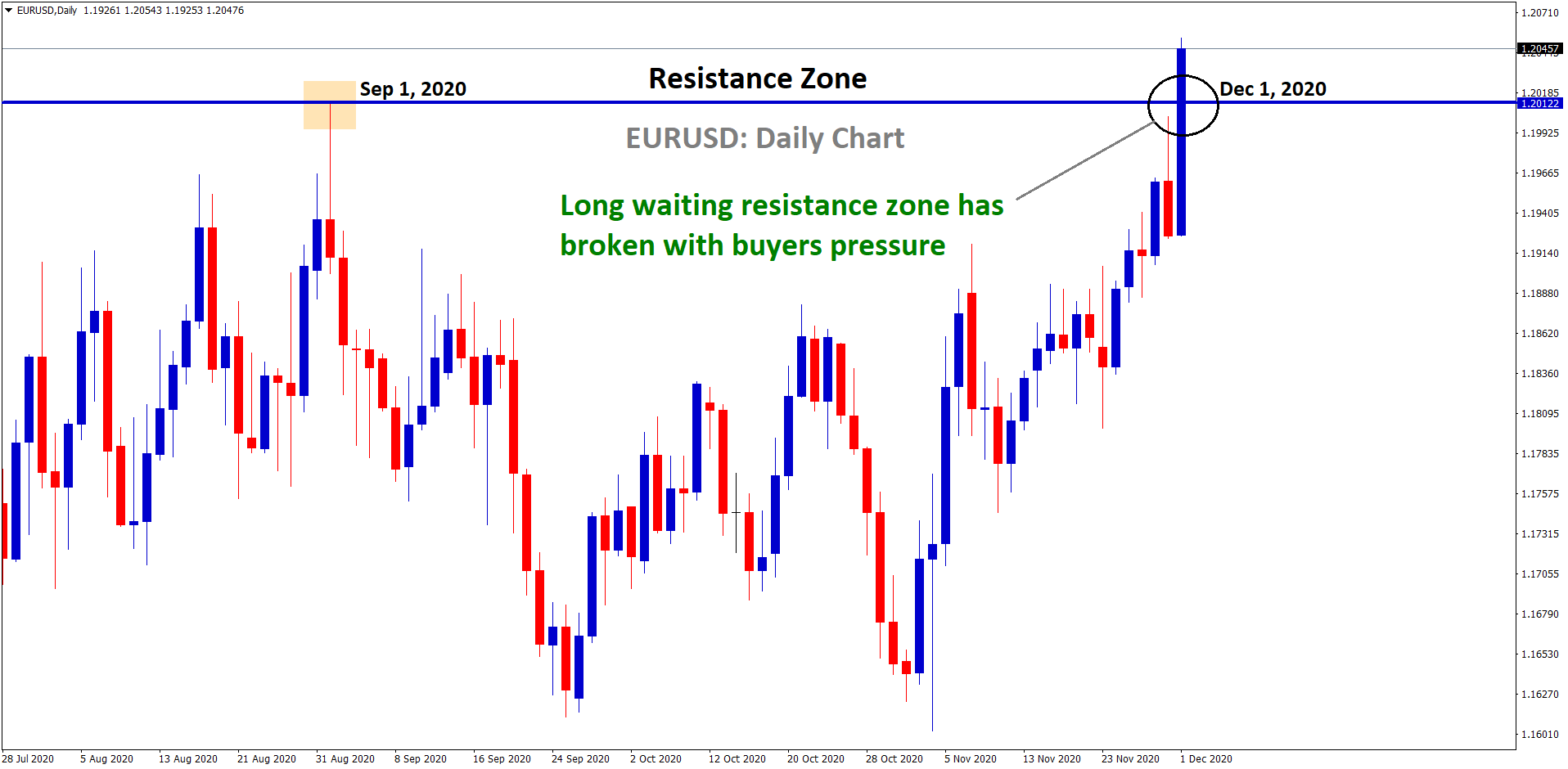 EURUSD broken the resistance zone with buyers pressure