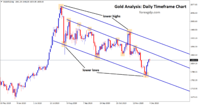 Gold downtrend price analysis after US Election