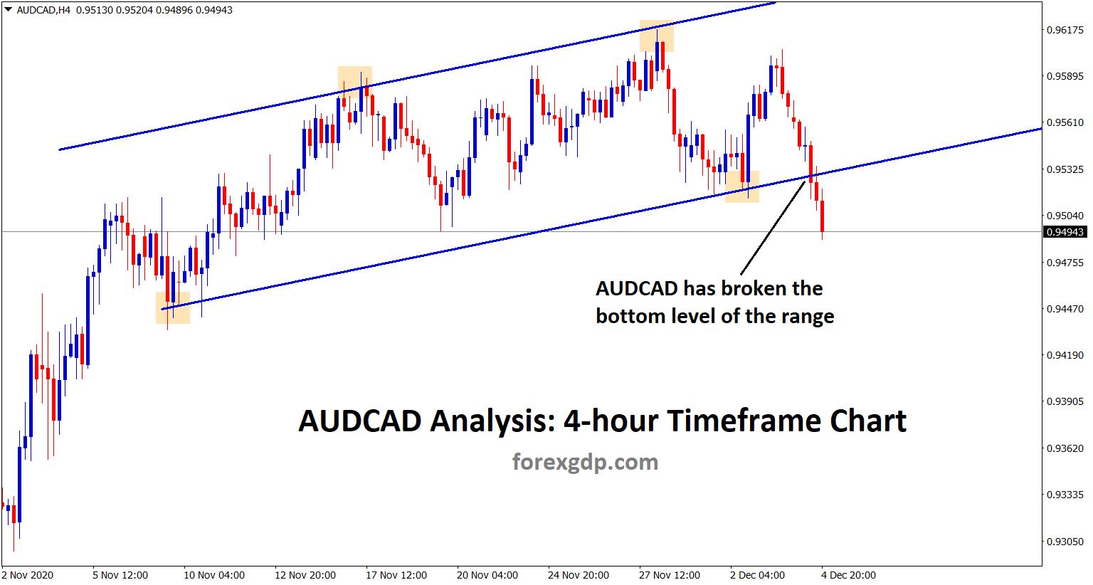 audcad broken the bottom level of the range channel