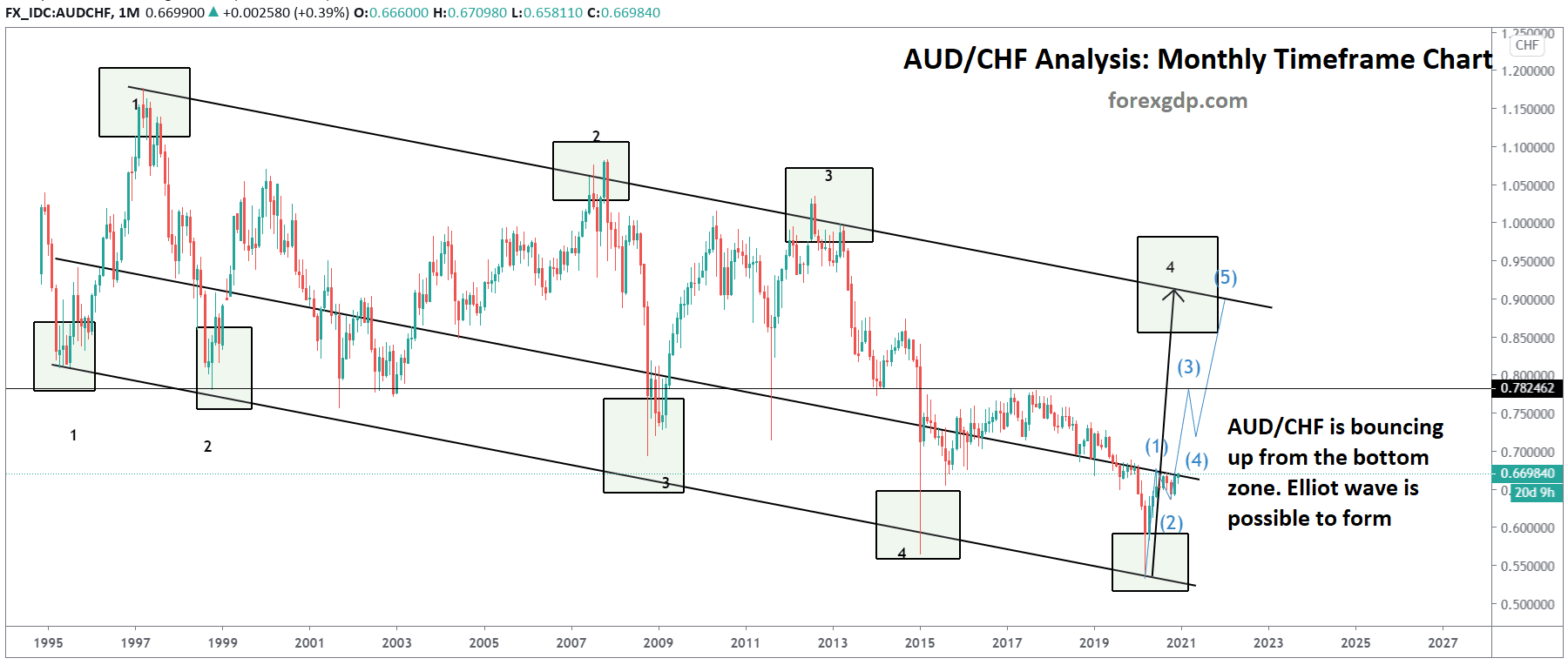 audchf monthly timeframe chart shows elliot wave and channel analysis