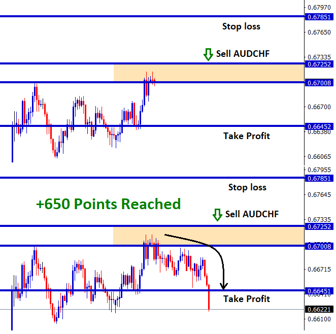 audchf reach 650 points profit in sell signal