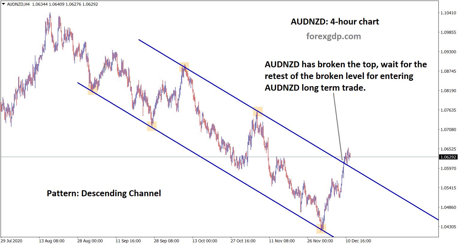 audnzd descending channel broken and wait for retesting