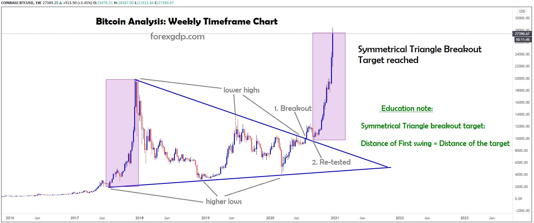 bitcoin price analysis on breakout of symmetrical triangle