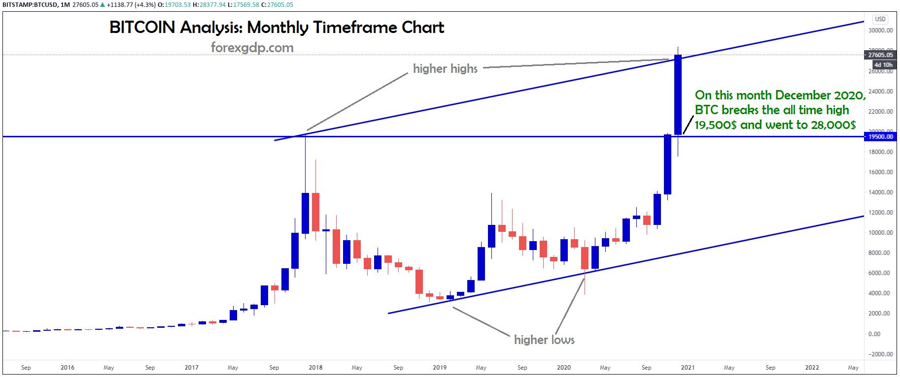bitcoin trend line analysis