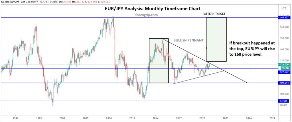 bullish pennant breakout target in eurjpy chart