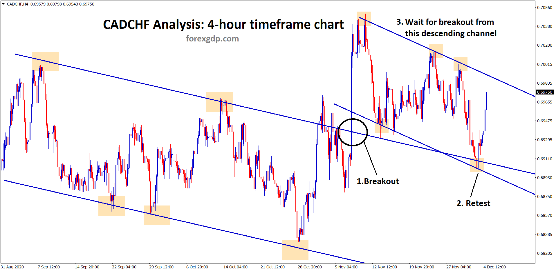 cadchf breakout retest and now raning in the channel