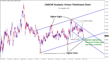 cadchf reached the low of both major and minor trend lines