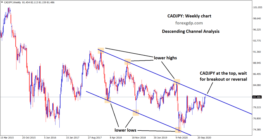 cadjpy hits the top of the descending channel wait for breakout