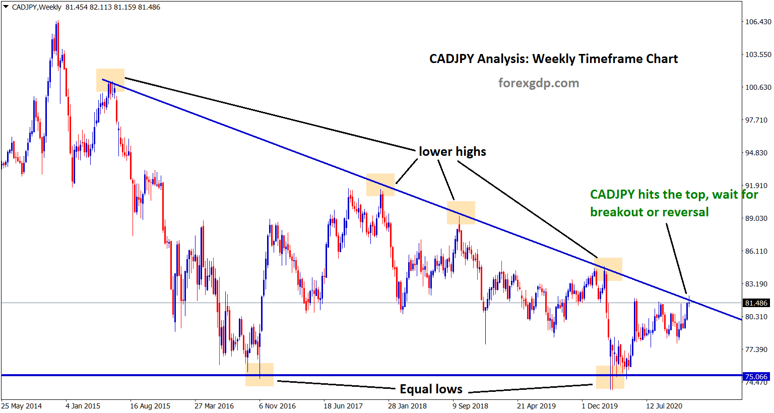 cadjpy hits the top of the descending triangle wait for breakout