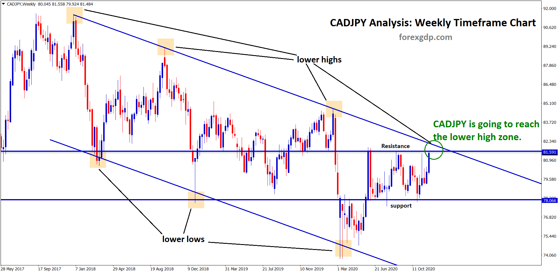 cadjpy is going to reach the lower high zone of the descending channel downtrend
