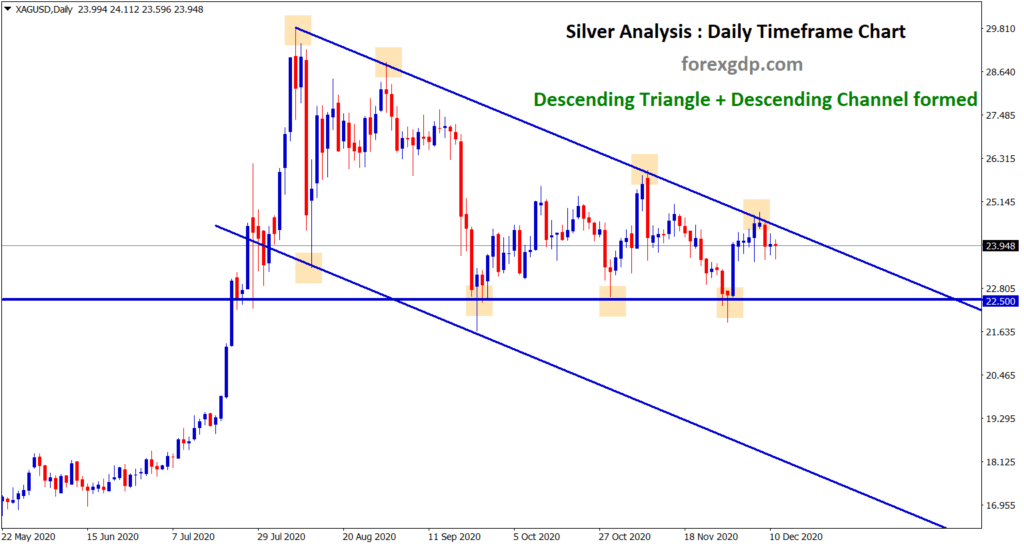 descending channel and triangle formed in silver price chart