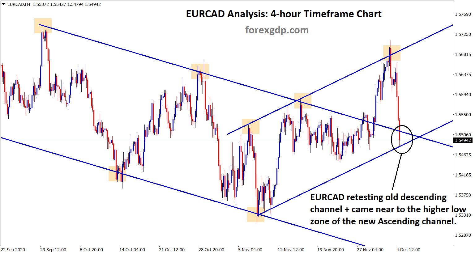 eurcad at the retest zone and higher low of the ascending channel