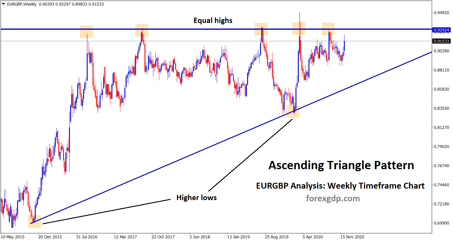 eurgbp ascending triangle pattern going to end soon