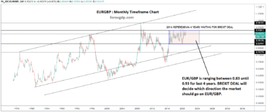 eurgbp brexit deal decision going to move the market price