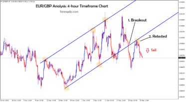 eurgbp broken and retested