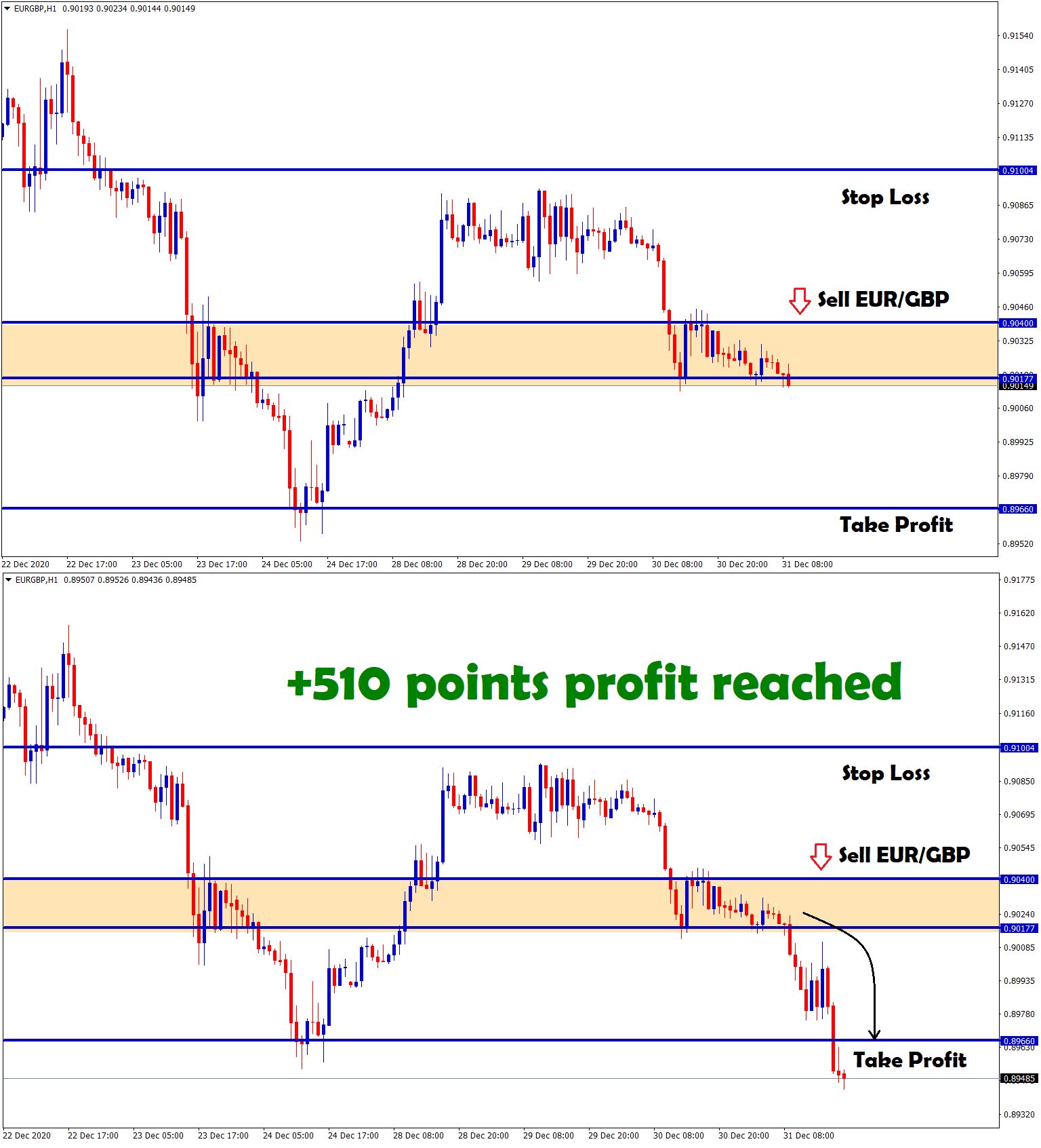 eurgbp reach 510 points profit in sell
