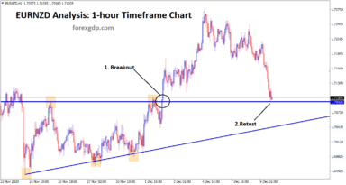 eurnzd Ascending triangle breakout and retest