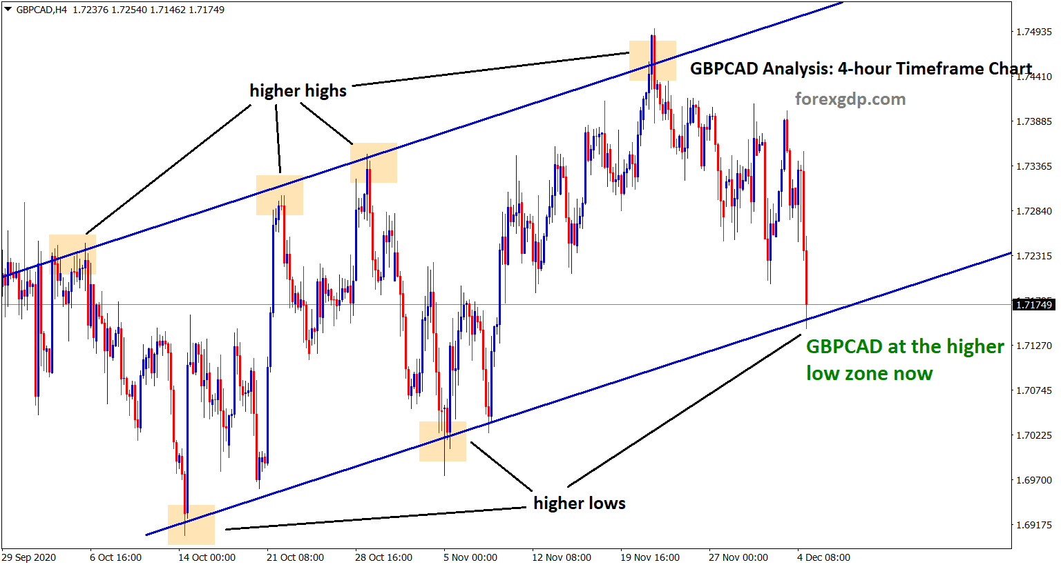 gbpcad at the high low zone now in an up trend ine