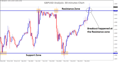 gbpusd broken the resistance zone in the 30 minutes chart