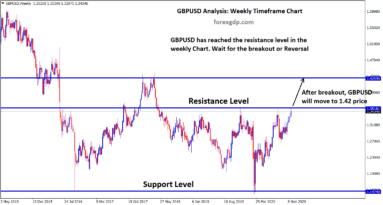gbpusd has reached the resistance level for more times going to break soon