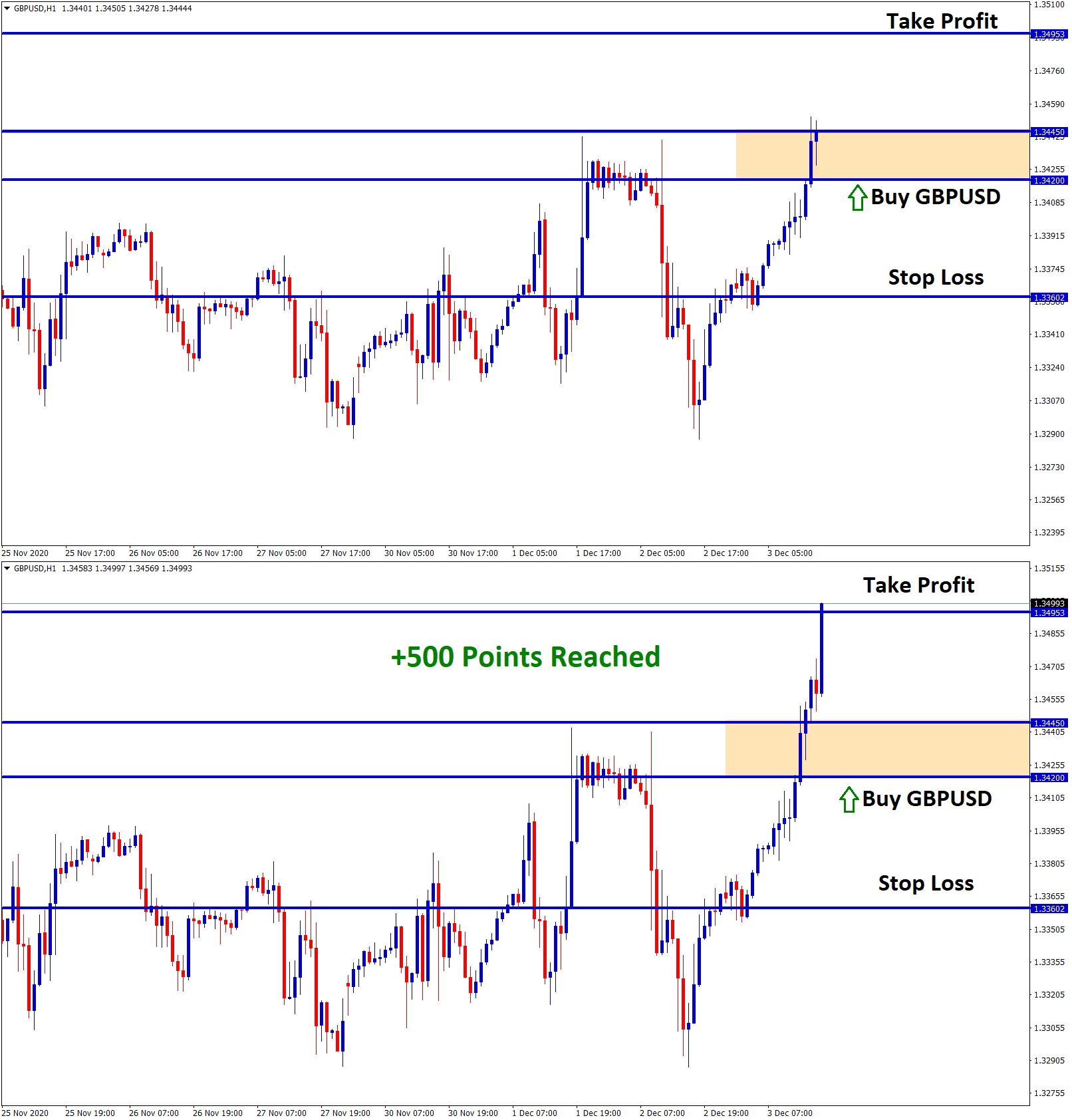 gbpusd reached 500 points profit in buy