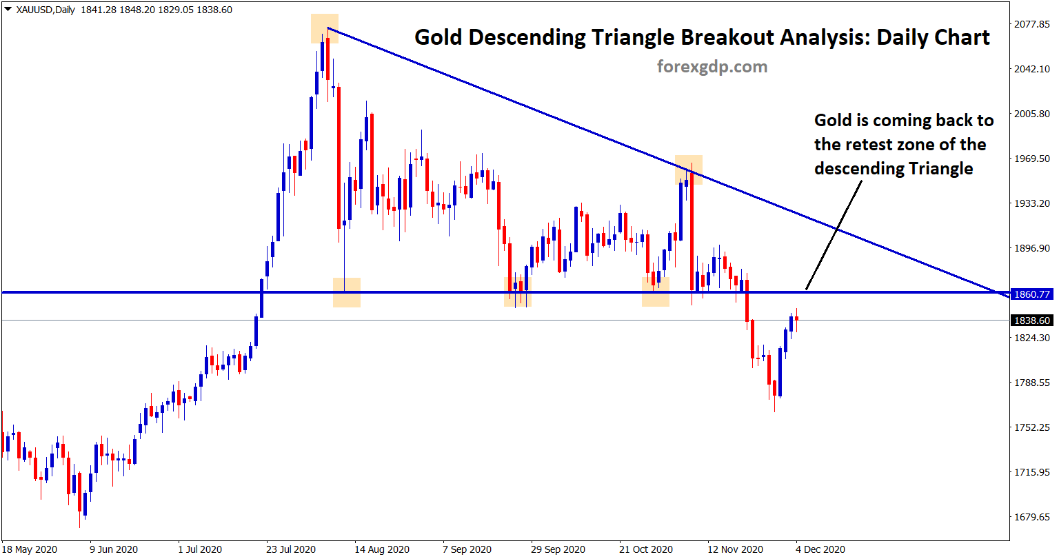 gold is coming back to the retest zone of the descending triangle