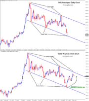 gold rise up from lower low to lower high