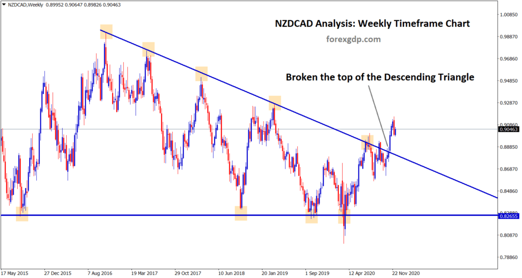 nzdcad has broken the top of the descending triangle pattern in the weekly chart