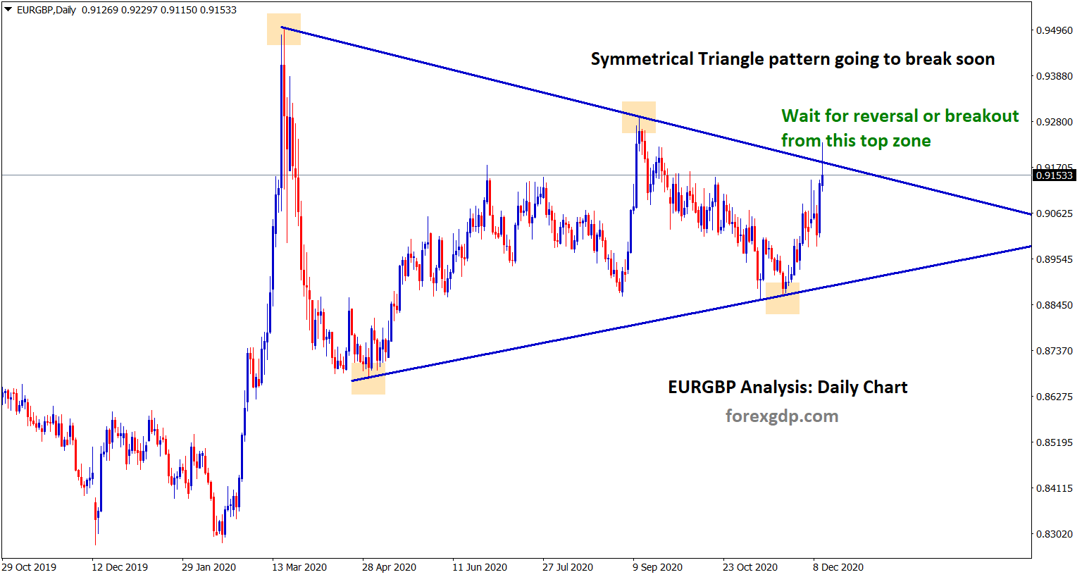 symmetrical triangle analysis in eurgbp wait for breakout