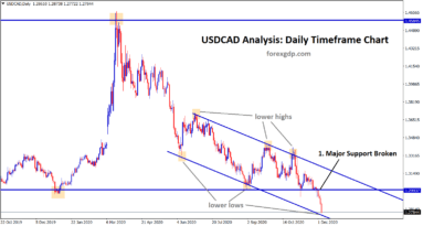 usdcad at the lower low zone