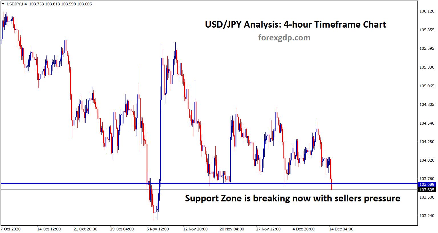 usdjpy breaking now with sellers pressure