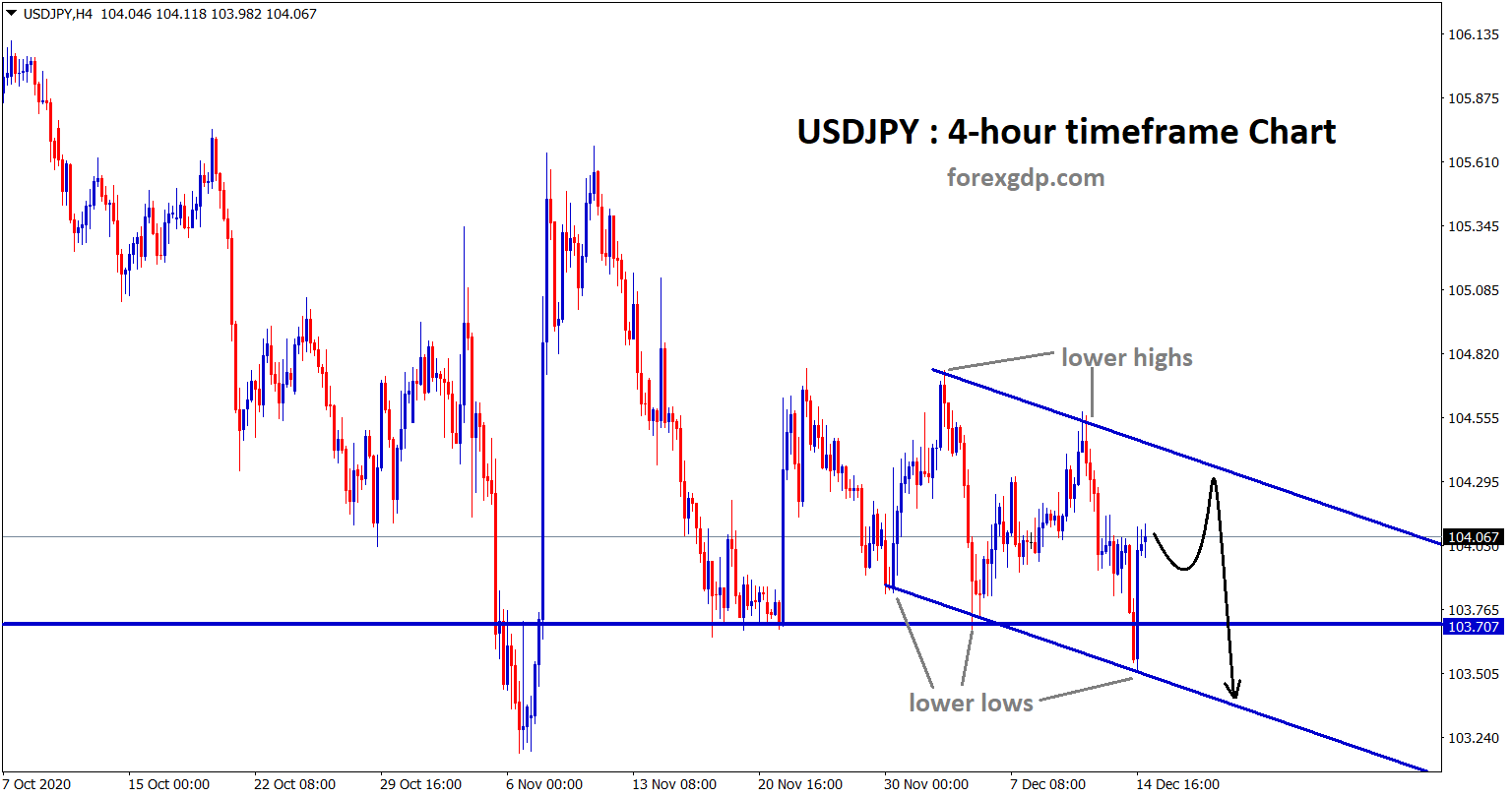 usdjpy still moving in a downtrend range