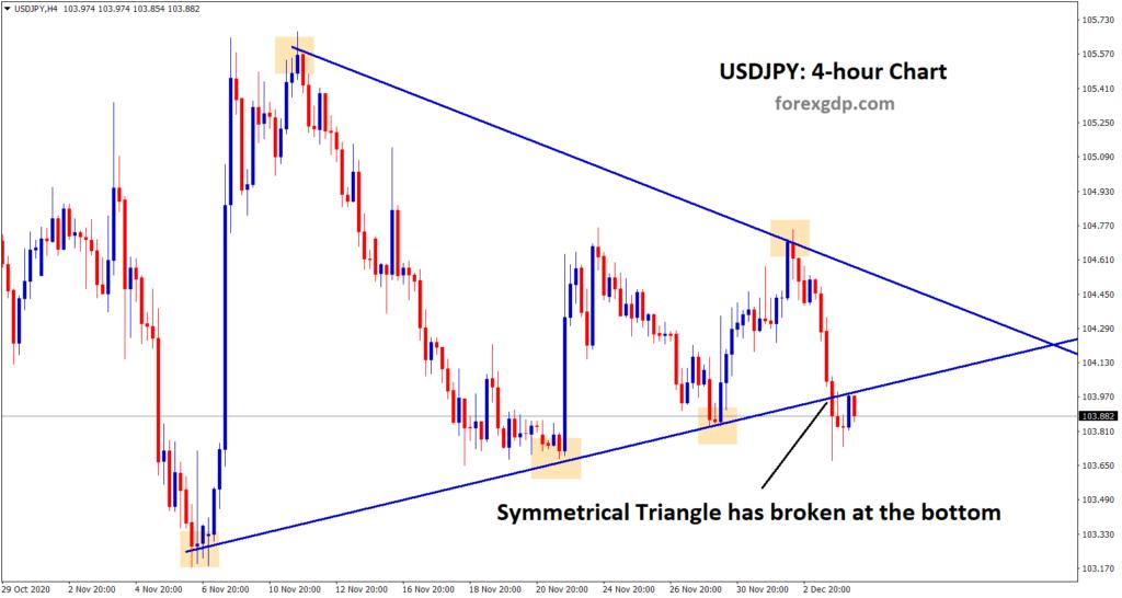 usdjpy symmetrical triangle broken at the bottom