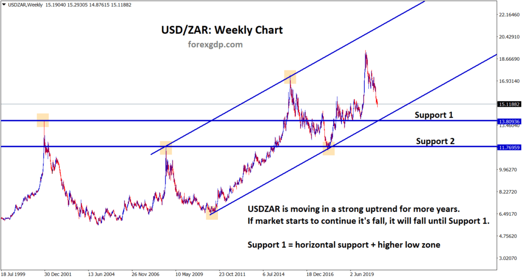 usdzar support and higher low going to reach in weekly analysis chart