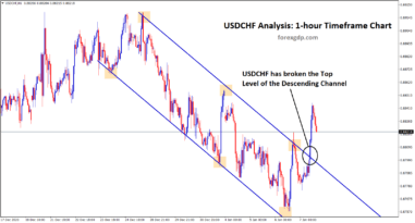 1 usdchf broken the top of the descending channel