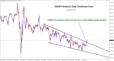 1 usdjpy breaking the top zone of the falling wedge pattern