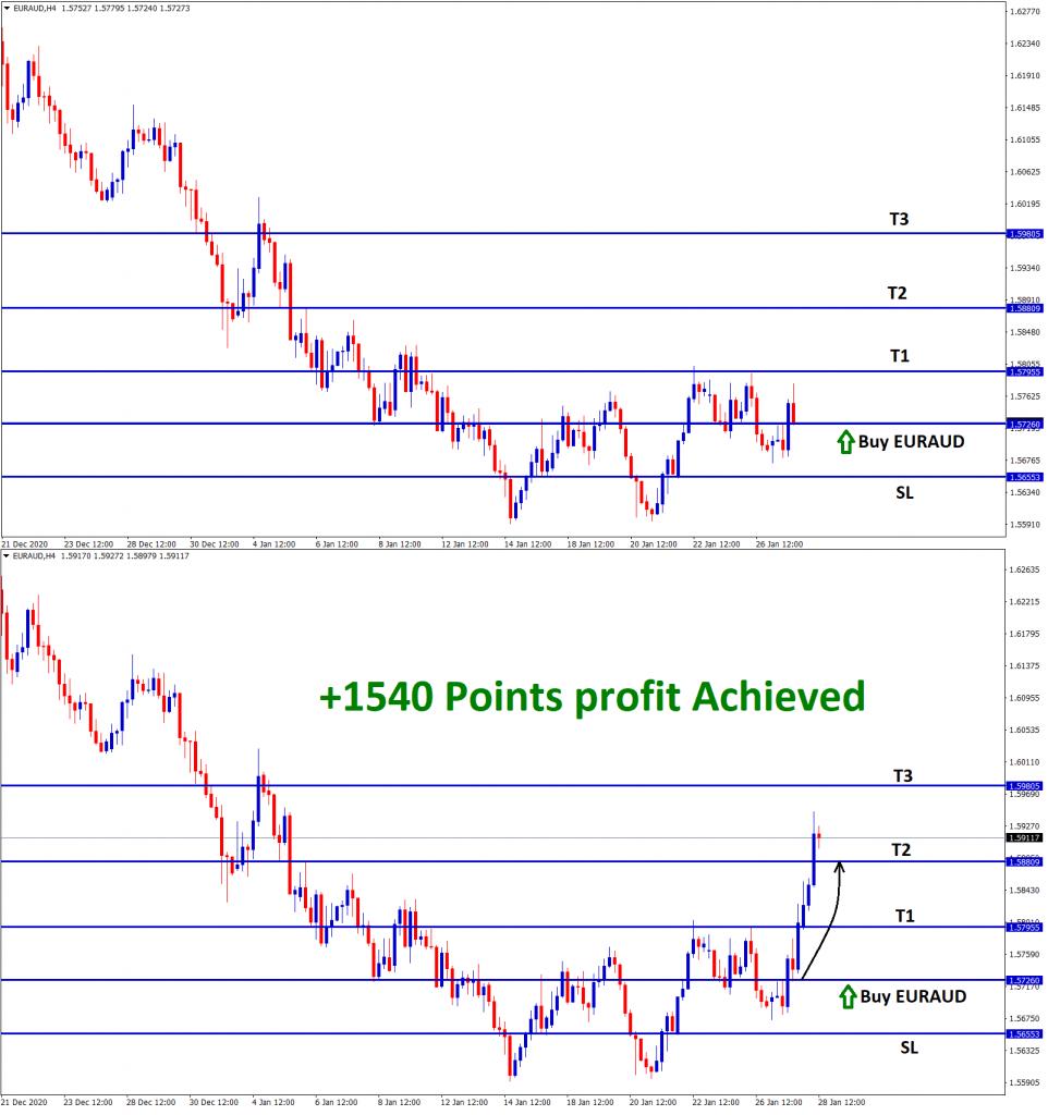 1540 points reach in euraud buy