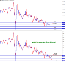 1550 points profit in usdjpy sell signal